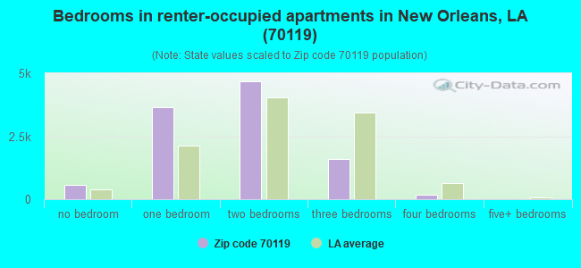 Bedrooms in renter-occupied apartments in New Orleans, LA (70119)