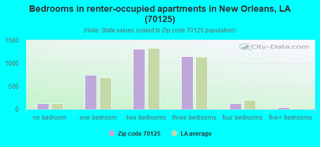 Bedrooms in renter-occupied apartments in New Orleans, LA (70125)
