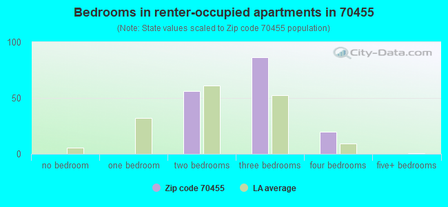 Bedrooms in renter-occupied apartments in 70455
