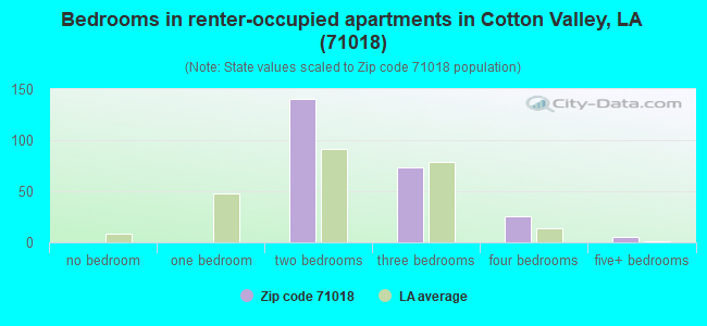 Bedrooms in renter-occupied apartments in Cotton Valley, LA (71018)