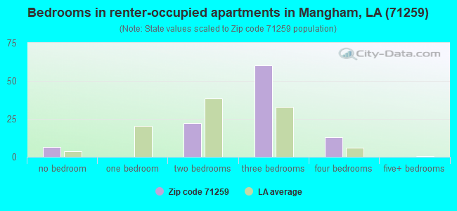 Bedrooms in renter-occupied apartments in Mangham, LA (71259)