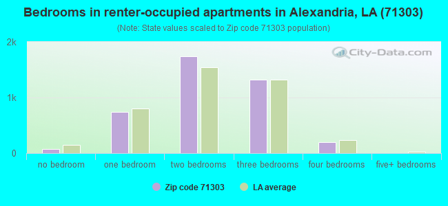 Bedrooms in renter-occupied apartments in Alexandria, LA (71303)