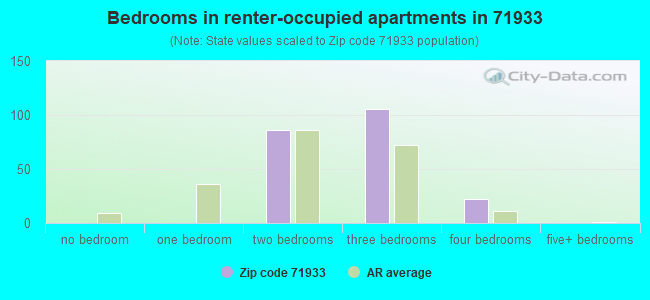 Bedrooms in renter-occupied apartments in 71933