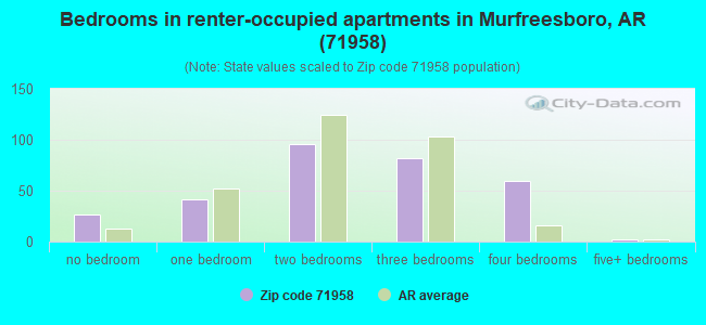 Bedrooms in renter-occupied apartments in Murfreesboro, AR (71958)