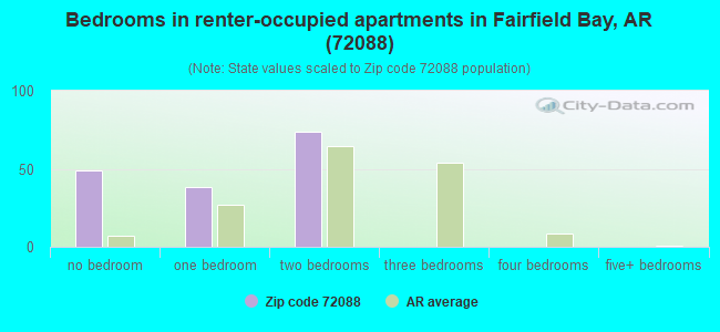 Bedrooms in renter-occupied apartments in Fairfield Bay, AR (72088)