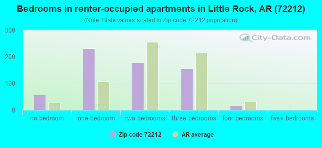 Bedrooms in renter-occupied apartments in Little Rock, AR (72212)