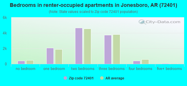 Bedrooms in renter-occupied apartments in Jonesboro, AR (72401)
