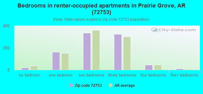 Bedrooms in renter-occupied apartments in Prairie Grove, AR (72753)