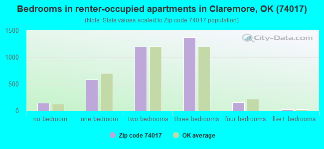 Bedrooms in renter-occupied apartments in Claremore, OK (74017)
