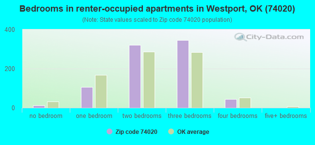 Bedrooms in renter-occupied apartments in Westport, OK (74020)