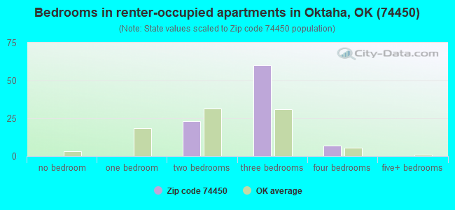Bedrooms in renter-occupied apartments in Oktaha, OK (74450)