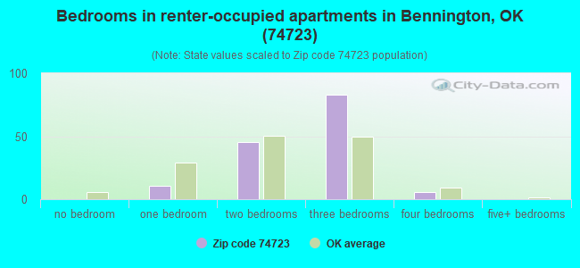 Bedrooms in renter-occupied apartments in Bennington, OK (74723)