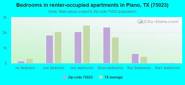 Bedrooms in renter-occupied apartments in Plano, TX (75023)