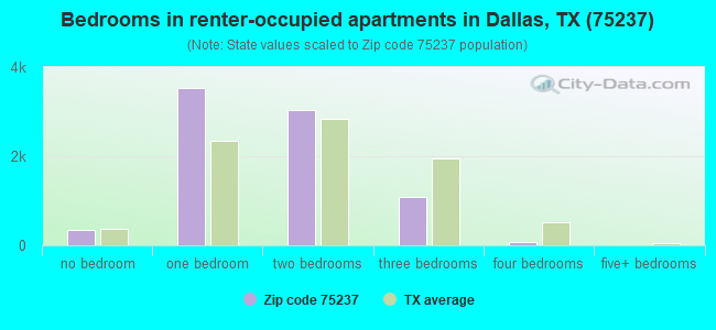 Bedrooms in renter-occupied apartments in Dallas, TX (75237)