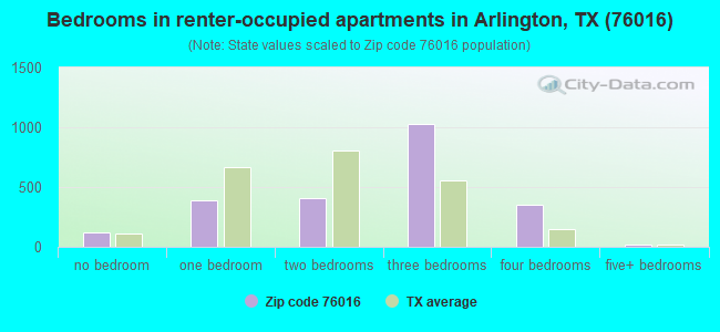 Bedrooms in renter-occupied apartments in Arlington, TX (76016)