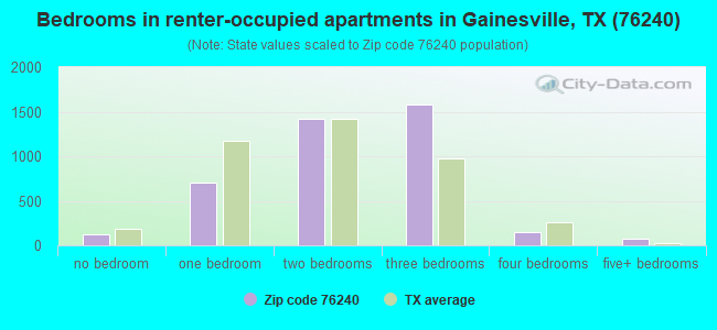 Bedrooms in renter-occupied apartments in Gainesville, TX (76240)