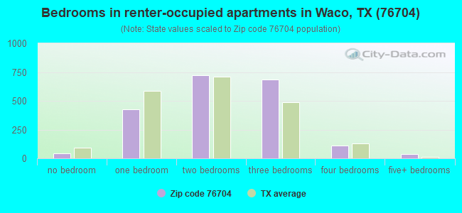 Bedrooms in renter-occupied apartments in Waco, TX (76704)