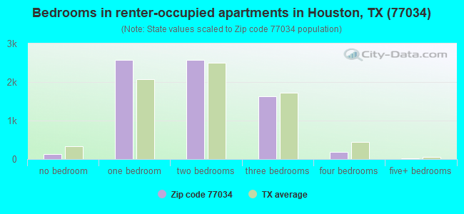 Bedrooms in renter-occupied apartments in Houston, TX (77034)