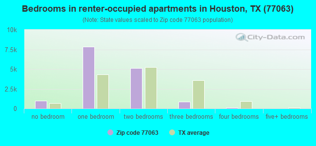 Bedrooms in renter-occupied apartments in Houston, TX (77063)