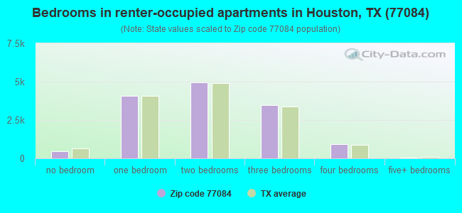 Bedrooms in renter-occupied apartments in Houston, TX (77084)