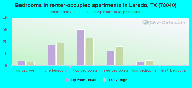 Bedrooms in renter-occupied apartments in Laredo, TX (78040)