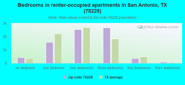 Bedrooms in renter-occupied apartments in San Antonio, TX (78228)