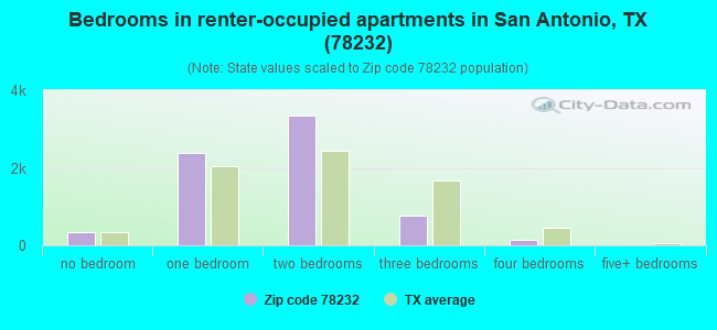 Bedrooms in renter-occupied apartments in San Antonio, TX (78232)