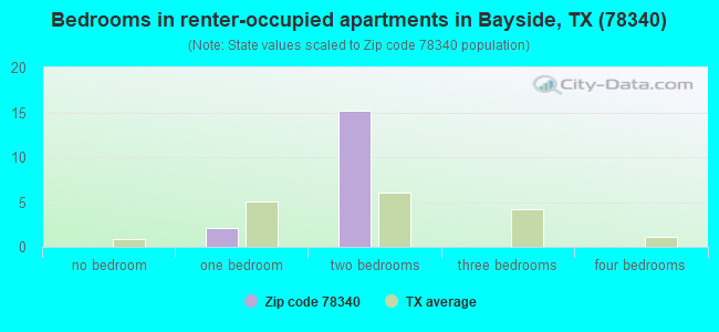 Bedrooms in renter-occupied apartments in Bayside, TX (78340)