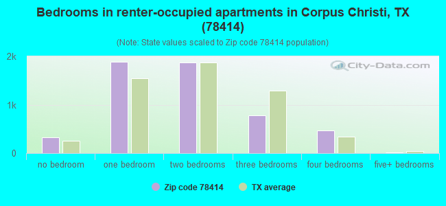 Bedrooms in renter-occupied apartments in Corpus Christi, TX (78414)