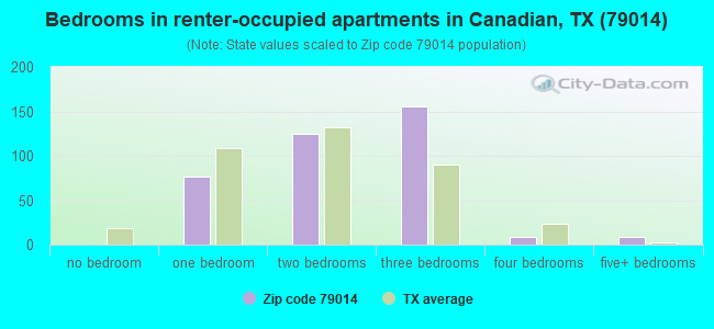 Bedrooms in renter-occupied apartments in Canadian, TX (79014)