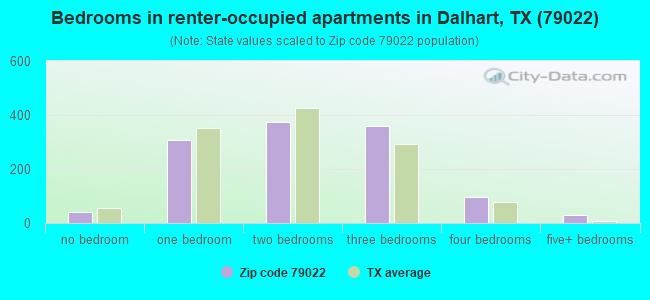 Bedrooms in renter-occupied apartments in Dalhart, TX (79022)