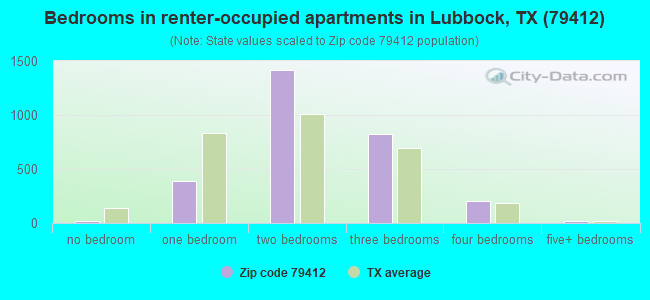 Bedrooms in renter-occupied apartments in Lubbock, TX (79412)