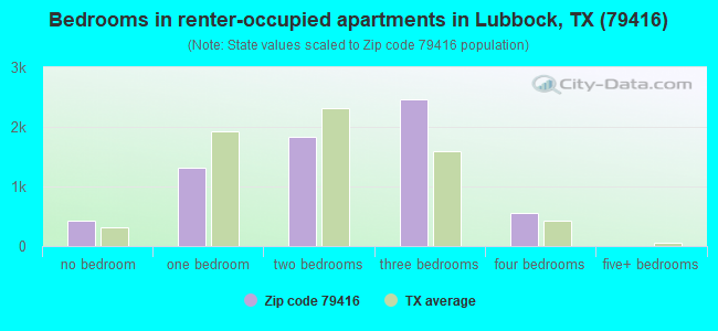 Bedrooms in renter-occupied apartments in Lubbock, TX (79416)