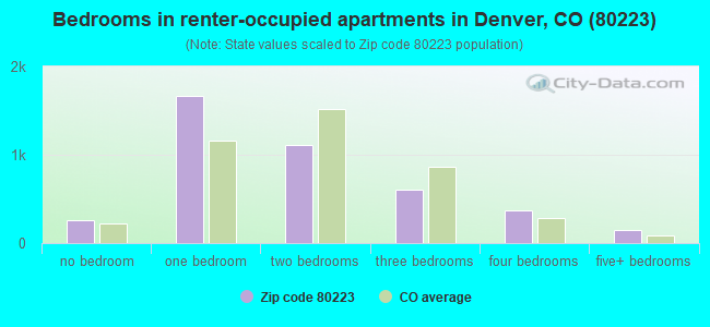 Bedrooms in renter-occupied apartments in Denver, CO (80223)