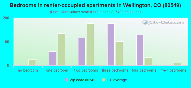 Bedrooms in renter-occupied apartments in Wellington, CO (80549)