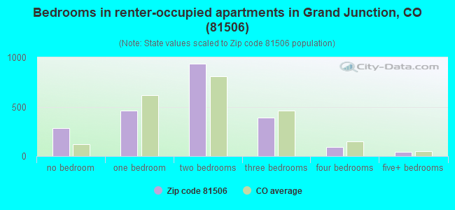 Bedrooms in renter-occupied apartments in Grand Junction, CO (81506)