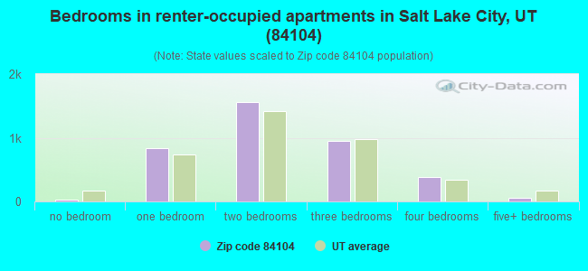 Bedrooms in renter-occupied apartments in Salt Lake City, UT (84104)
