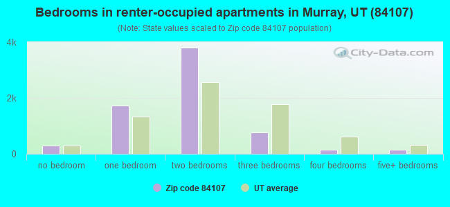 Bedrooms in renter-occupied apartments in Murray, UT (84107)