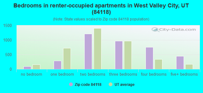 Bedrooms in renter-occupied apartments in West Valley City, UT (84118)