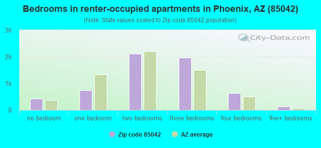 Bedrooms in renter-occupied apartments in Phoenix, AZ (85042)