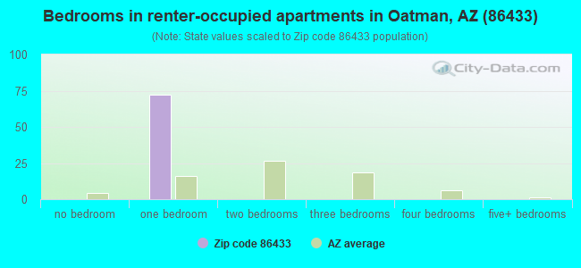 Bedrooms in renter-occupied apartments in Oatman, AZ (86433)