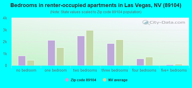 Bedrooms in renter-occupied apartments in Las Vegas, NV (89104)