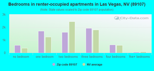Bedrooms in renter-occupied apartments in Las Vegas, NV (89107)