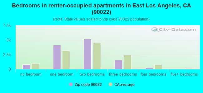 Bedrooms in renter-occupied apartments in East Los Angeles, CA (90022)