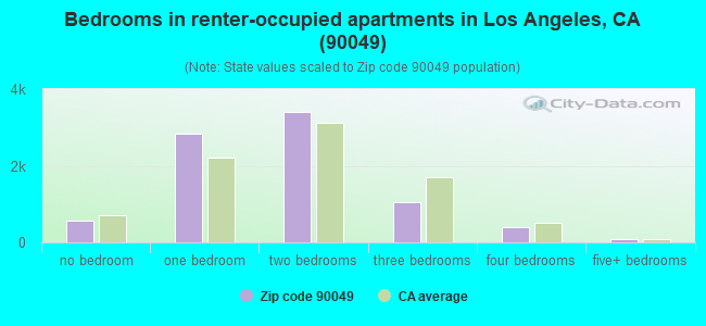 Bedrooms in renter-occupied apartments in Los Angeles, CA (90049)