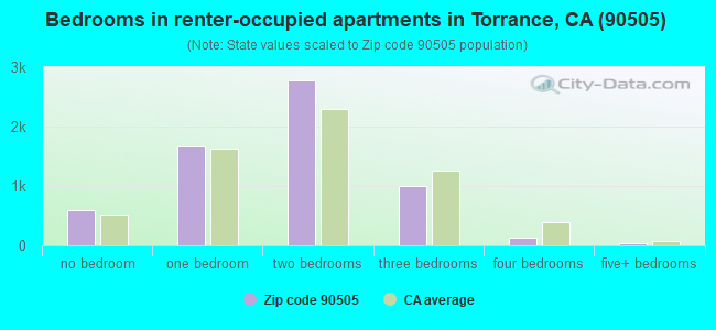 Bedrooms in renter-occupied apartments in Torrance, CA (90505)