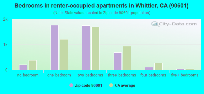 Bedrooms in renter-occupied apartments in Whittier, CA (90601)