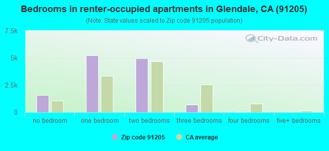 Bedrooms in renter-occupied apartments in Glendale, CA (91205)