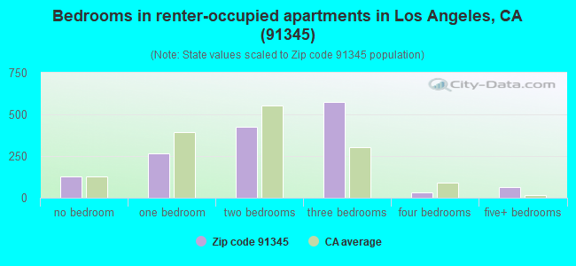 Bedrooms in renter-occupied apartments in Los Angeles, CA (91345)