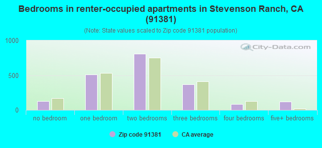 Bedrooms in renter-occupied apartments in Stevenson Ranch, CA (91381)